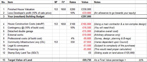 A spreadsheet showing a self build housing budget