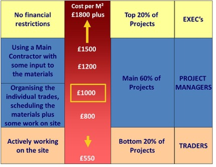 A chart showing three self build procurement options